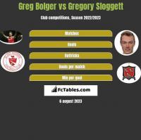 Greg Bolger vs Gregory Sloggett h2h player stats