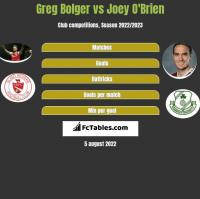 Greg Bolger vs Joey O'Brien h2h player stats