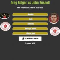 Greg Bolger vs John Russell h2h player stats
