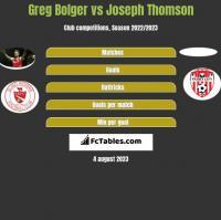 Greg Bolger vs Joseph Thomson h2h player stats