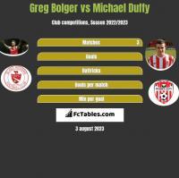 Greg Bolger vs Michael Duffy h2h player stats