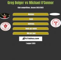 Greg Bolger vs Michael O'Connor h2h player stats
