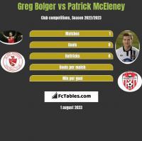 Greg Bolger vs Patrick McEleney h2h player stats