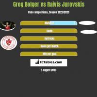 Greg Bolger vs Raivis Jurovskis h2h player stats
