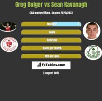 Greg Bolger vs Sean Kavanagh h2h player stats
