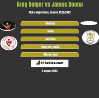 Greg Bolger vs James Doona h2h player stats