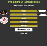 Greg Bolger vs Joel Coustrain h2h player stats