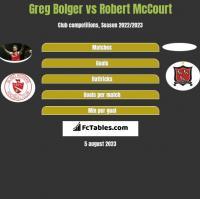 Greg Bolger vs Robert McCourt h2h player stats