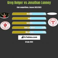 Greg Bolger vs Jonathan Lunney h2h player stats