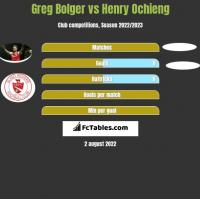 Greg Bolger vs Henry Ochieng h2h player stats