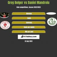 Greg Bolger vs Daniel Mandroiu h2h player stats