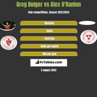 Greg Bolger vs Alex O'Hanlon h2h player stats