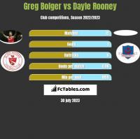 Greg Bolger vs Dayle Rooney h2h player stats