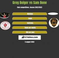 Greg Bolger vs Sam Bone h2h player stats