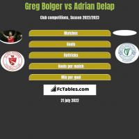 Greg Bolger vs Adrian Delap h2h player stats