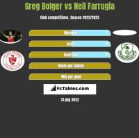 Greg Bolger vs Neil Farrugia h2h player stats