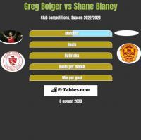 Greg Bolger vs Shane Blaney h2h player stats