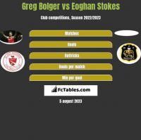 Greg Bolger vs Eoghan Stokes h2h player stats