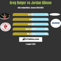 Greg Bolger vs Jordan Gibson h2h player stats