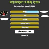 Greg Bolger vs Andy Lyons h2h player stats