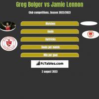 Greg Bolger vs Jamie Lennon h2h player stats