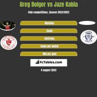 Greg Bolger vs Jaze Kabia h2h player stats