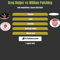 Greg Bolger vs William Patching h2h player stats