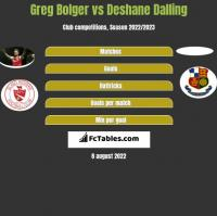 Greg Bolger vs Deshane Dalling h2h player stats