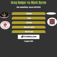 Greg Bolger vs Mark Byrne h2h player stats