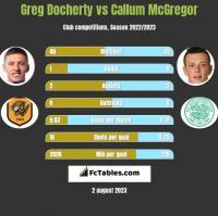 Greg Docherty vs Callum McGregor h2h player stats