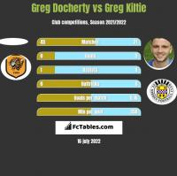Greg Docherty vs Greg Kiltie h2h player stats