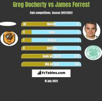 Greg Docherty vs James Forrest h2h player stats