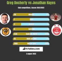 Greg Docherty vs Jonathan Hayes h2h player stats