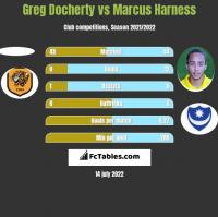 Greg Docherty vs Marcus Harness h2h player stats