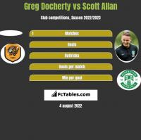 Greg Docherty vs Scott Allan h2h player stats