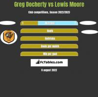 Greg Docherty vs Lewis Moore h2h player stats