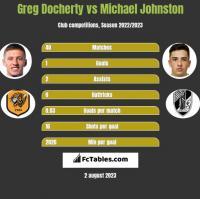 Greg Docherty vs Michael Johnston h2h player stats
