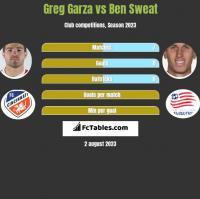 Greg Garza vs Ben Sweat h2h player stats