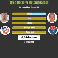 Greg Garza vs Botond Barath h2h player stats