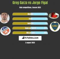 Greg Garza vs Jorge Figal h2h player stats