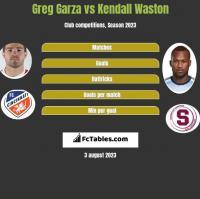 Greg Garza vs Kendall Waston h2h player stats