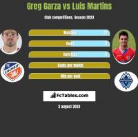 Greg Garza vs Luis Martins h2h player stats