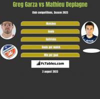 Greg Garza vs Mathieu Deplagne h2h player stats