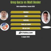 Greg Garza vs Matt Besler h2h player stats