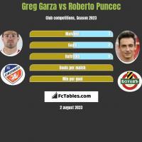 Greg Garza vs Roberto Puncec h2h player stats