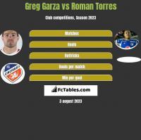Greg Garza vs Roman Torres h2h player stats