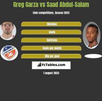 Greg Garza vs Saad Abdul-Salam h2h player stats