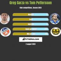 Greg Garza vs Tom Pettersson h2h player stats