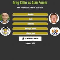 Greg Kiltie vs Alan Power h2h player stats