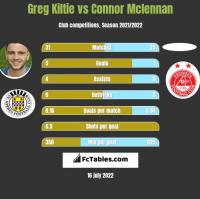 Greg Kiltie vs Connor Mclennan h2h player stats